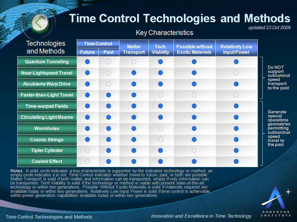 time-control-technologies-and-methods.jpg